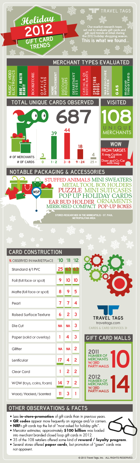 Gift Card Trends Holiday 2012